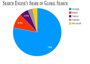 Google's Share of Serach 2013